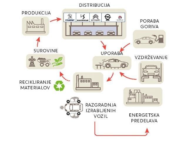 reciklaza avta